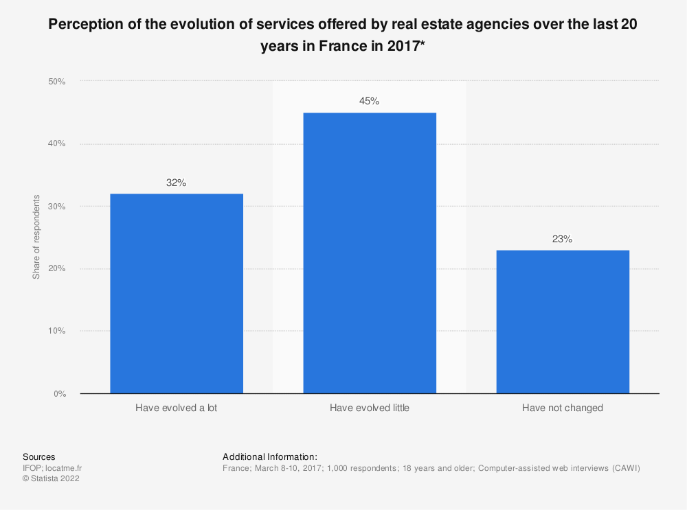 Statistic: Perception of the evolution of services offered by real estate agencies over the last 20 years in France in 2017* | Statista