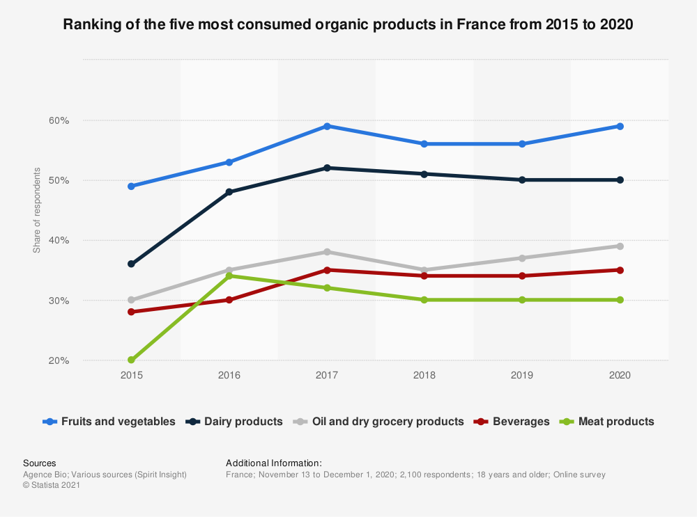 Statistic: Ranking of the five most consumed organic products in France in 2016 and 2018 | Statista