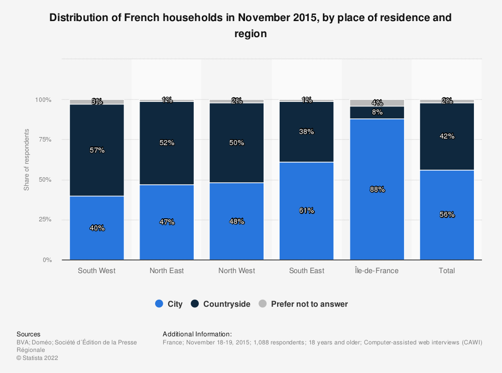 Statistic: Distribution of French households in November 2015, by place of residence and region  | Statista