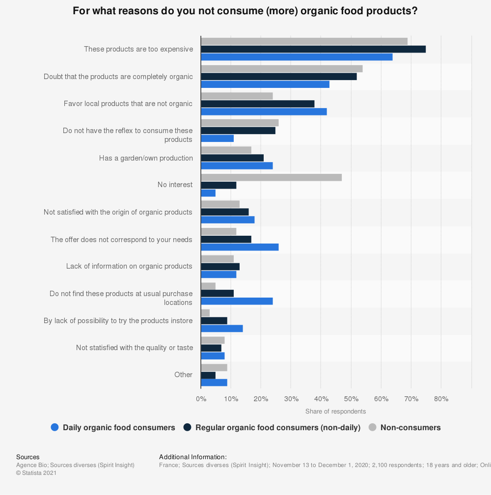 Statistic: For what reasons don't you consume (more often) organic food products?*  | Statista