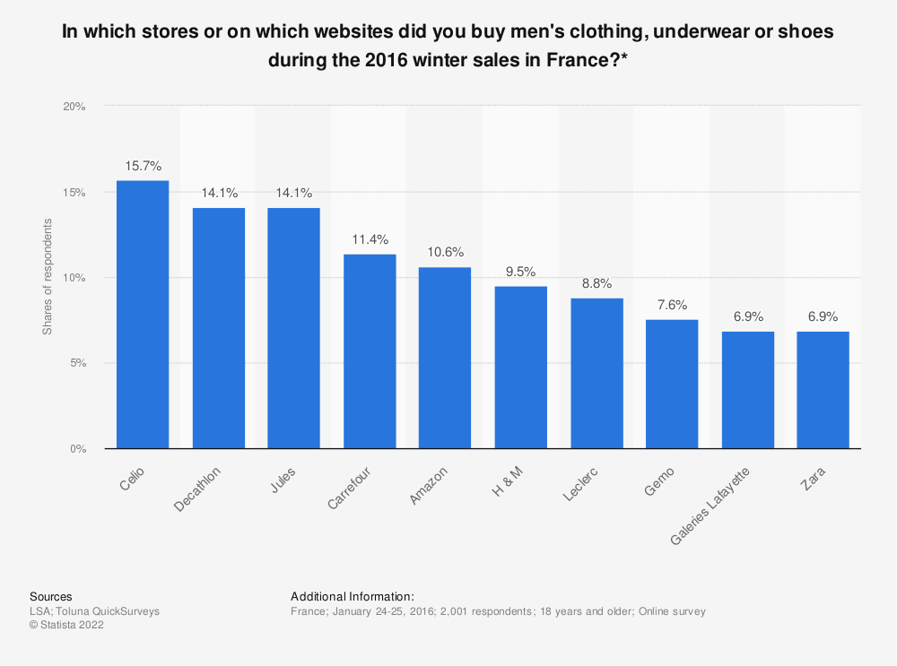 Statistic: In which stores or on which websites did you buy men's clothing, underwear or shoes during the 2016 winter sales in France?* | Statista