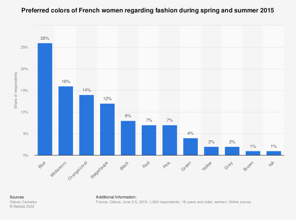 Statistic: Preferred colors of French women regarding fashion during spring and summer 2015 | Statista