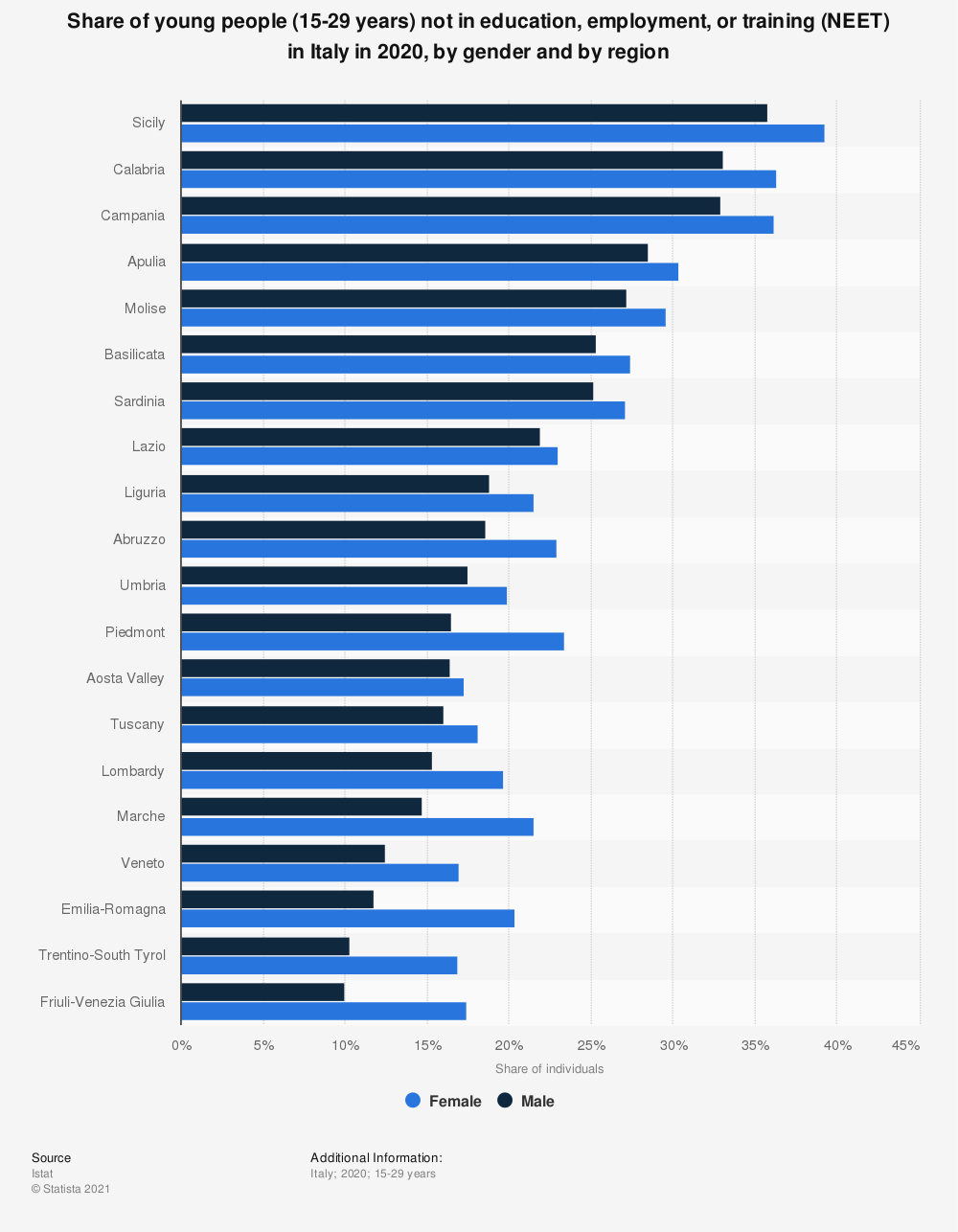 Statistic: Share of young people who neither work nor study in Italy in 2018, by gender and by region | Statista