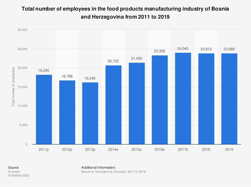 Statistic: Total number of employees in the food products manufacturing industry of Bosnia and Herzegovina from 2011 to 2015 | Statista