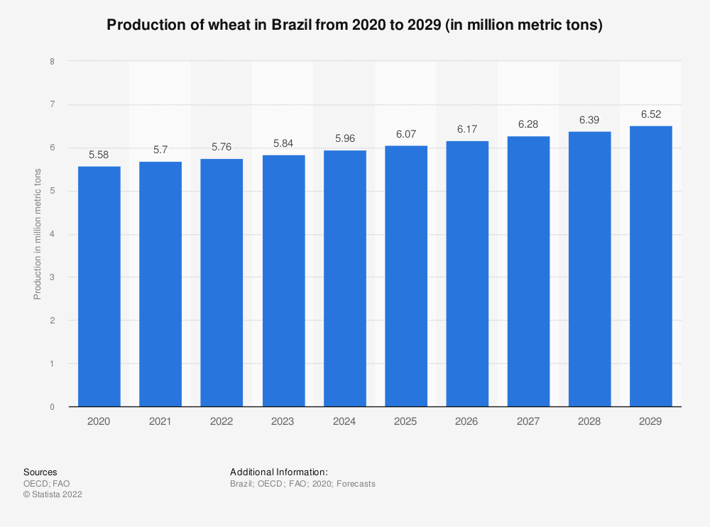 Statistic: Production of wheat in Brazil from 2020 to 2029 (in million metric tons)   Statista