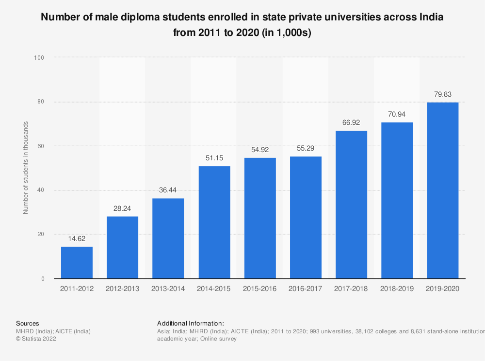 Statistic: Number of male diploma students enrolled in state private universities across India from 2011 to 2019 (in 1,000s)   Statista