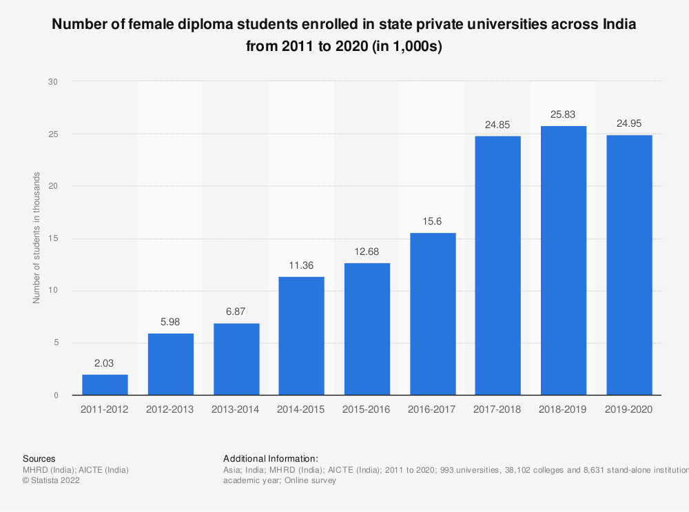 Statistic: Number of female diploma students enrolled in state private universities across India from 2011 to 2019 (in 1,000s) | Statista