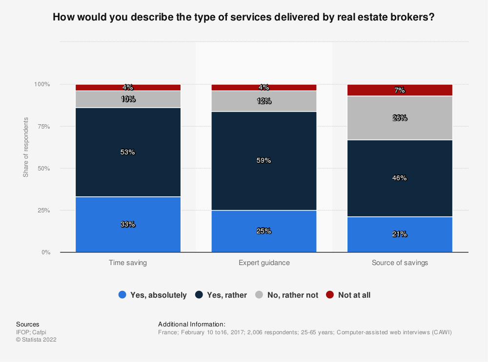 Statistic: How would you describe the type of services delivered by real estate brokers? | Statista
