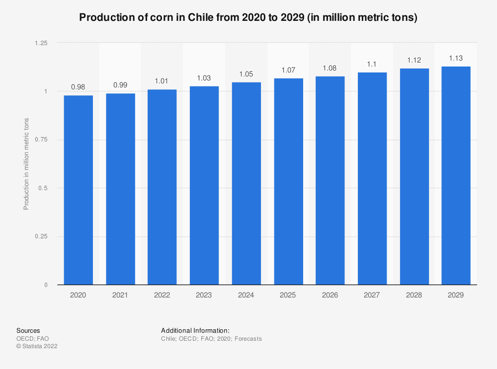 Statistic: Production of corn in Chile from 2020 to 2029 (in million metric tons)   Statista