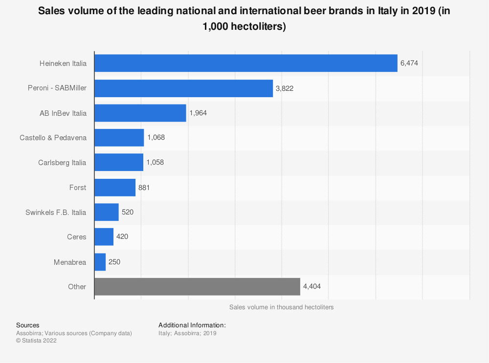 Statistic: Sales volume of the leading national and international beer brands in Italy in 2018 (in 1,000 hectoliters) | Statista