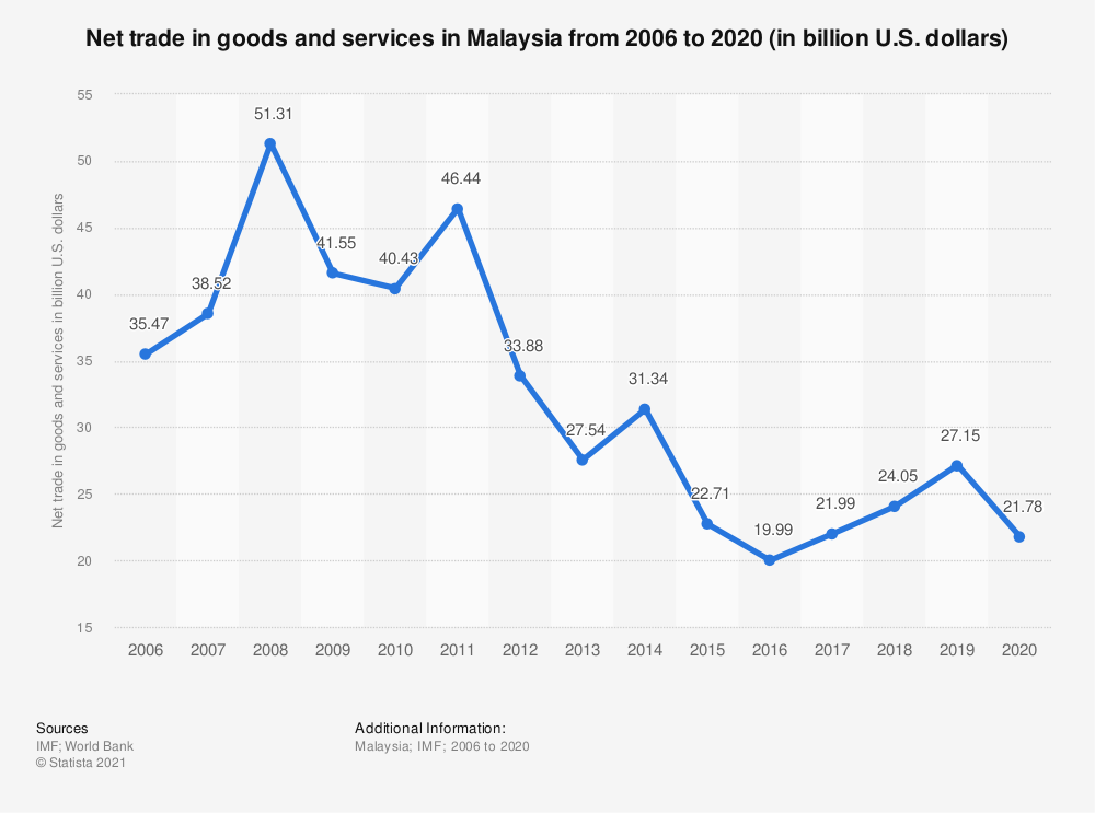 Statistic: Net trade in goods and services in Malaysia from 2005 to 2018 (in billion U.S. dollars) | Statista