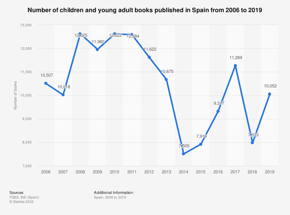 Statistic: Total number of children and youth books published in Spain from 2006 to 2017 | Statista