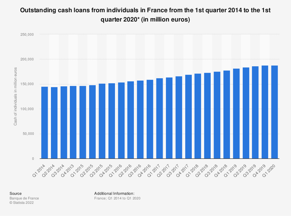 Statistic: Outstanding cash loans from individuals in France from the 1st quarter 2014 to the 1st quarter 2020* (in million euros) | Statista