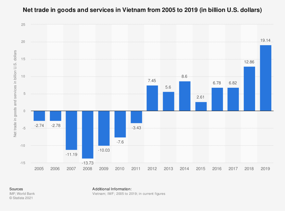 Statistic: Net trade in goods and services in Vietnam from 2005 to 2018 (in billion U.S. dollars) | Statista