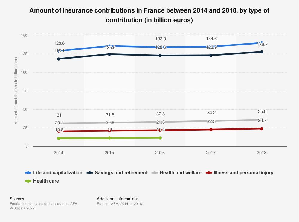 Statistic: Amount of insurance contributions in France between 2014 and 2018, by type of contribution (in billion euros) | Statista
