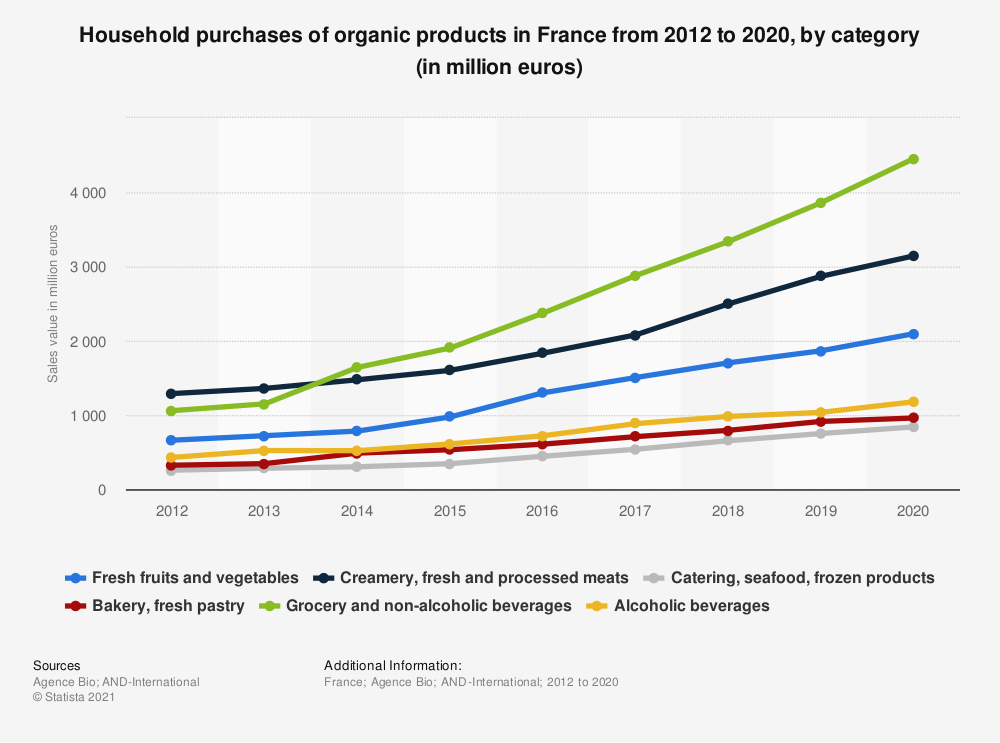 Statistic: Household purchases of organic products in France from 2012 to 2017, by category (in million euros) | Statista
