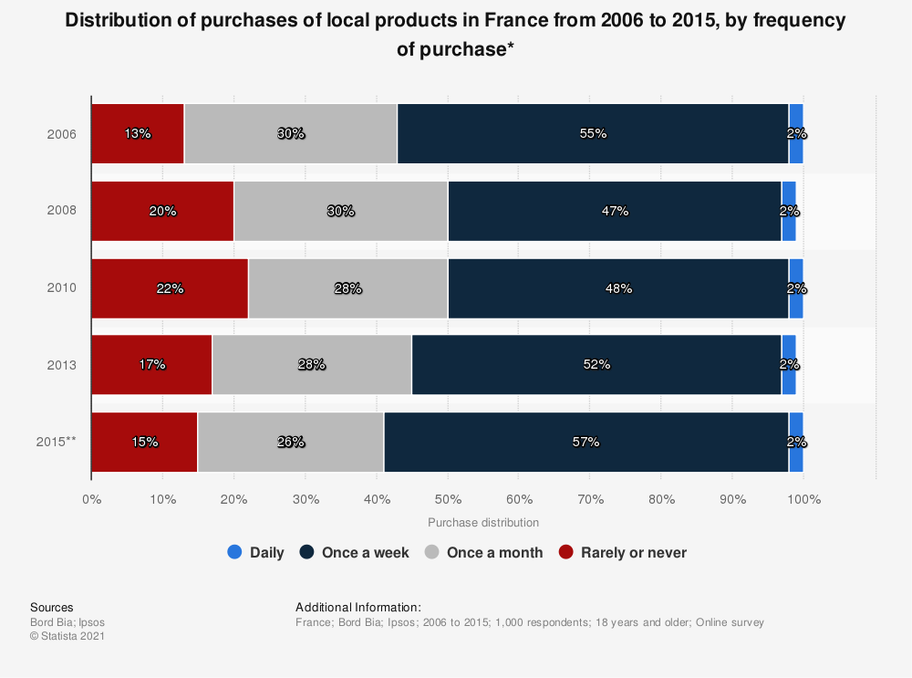 Statistic: Distribution of purchases of local products in France from 2006 to 2015, by frequency of purchase* | Statista