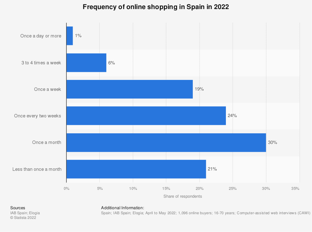 Statistic: How often do you purchase items online in a month? | Statista