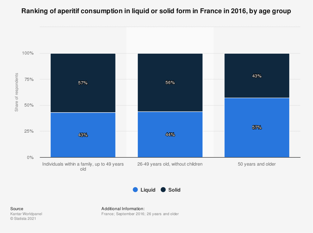 Statistic: Ranking of aperitif consumption in liquid or solid form in France in 2016, by age group | Statista