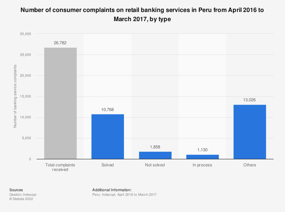 Statistic: Number of consumer complaints on retail banking services in Peru from April 2016 to March 2017, by type | Statista