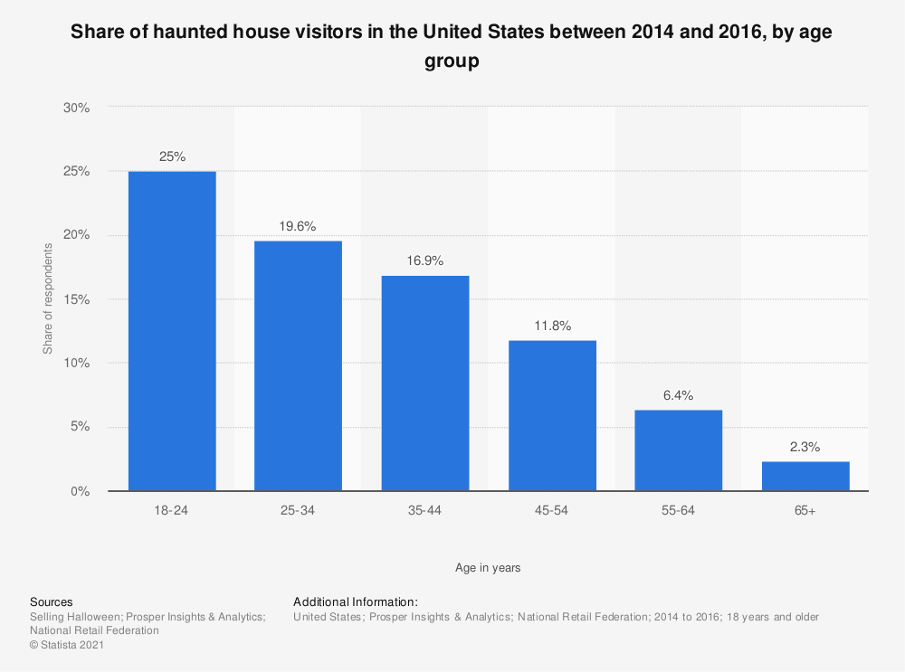 Statistic: Share of haunted house visitors in the United States between 2014 and 2016, by age group | Statista