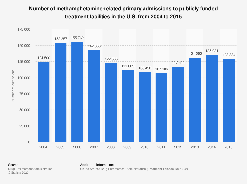 Statistic: Number of methamphetamine-related primary admissions to publicly funded treatment facilities in the U.S. from 2004 to 2015 | Statista