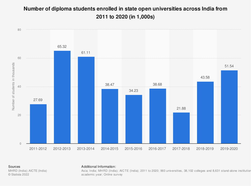 Statistic: Number of diploma students enrolled in state open universities across India from 2011 to 2019 (in 1,000s) | Statista
