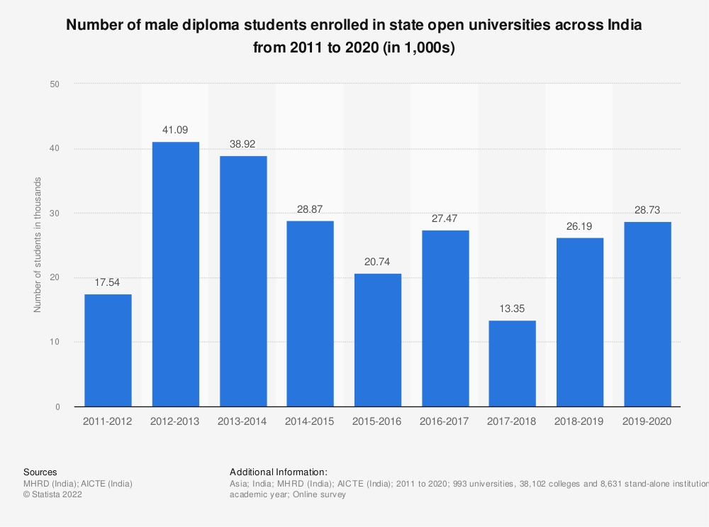 Statistic: Number of male diploma students enrolled in state open universities across India from 2011 to 2019 (in 1,000s)   Statista