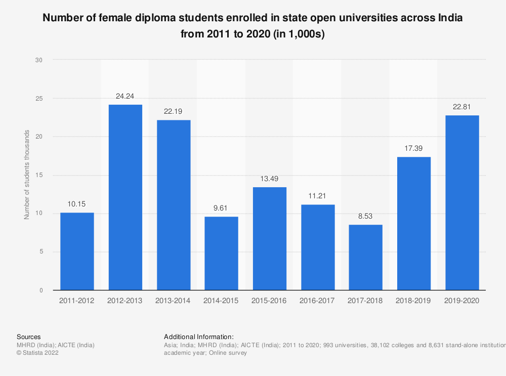 Statistic: Number of female diploma students enrolled in state open universities across India from 2011 to 2019 (in 1,000s)   Statista
