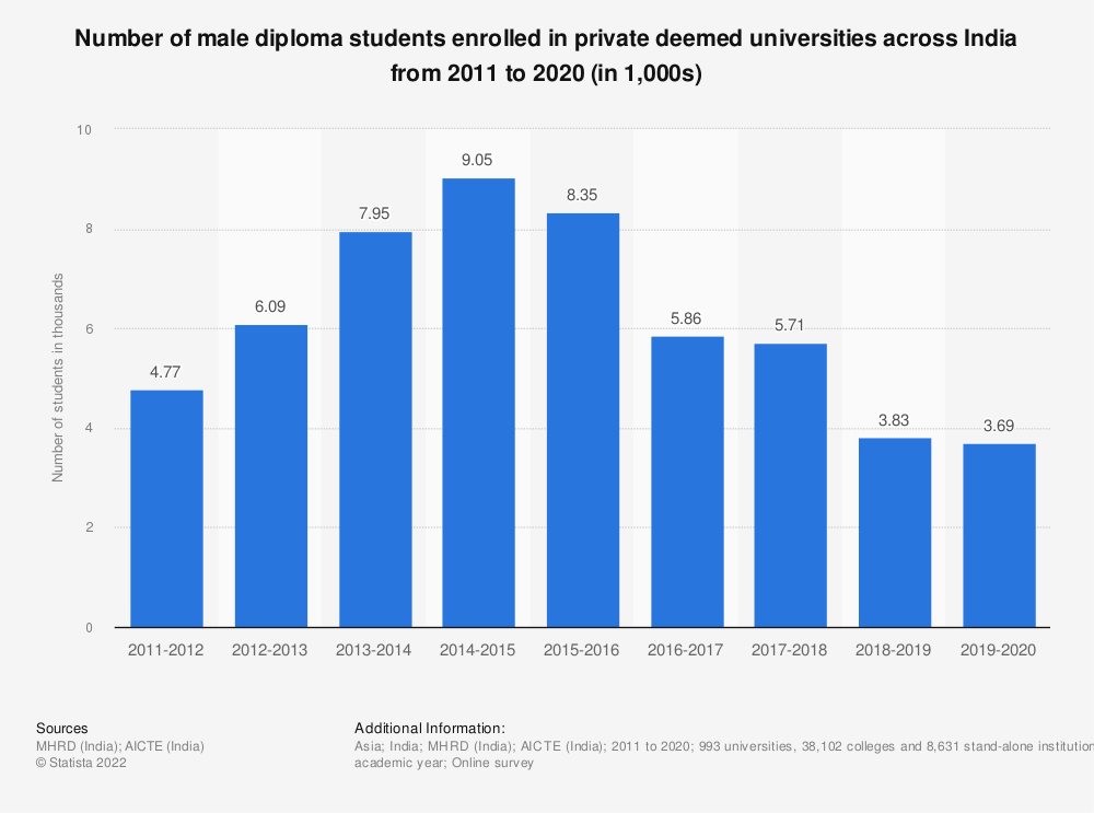 Statistic: Number of male diploma students enrolled in private deemed universities across India from 2011 to 2019 (in 1,000s) | Statista