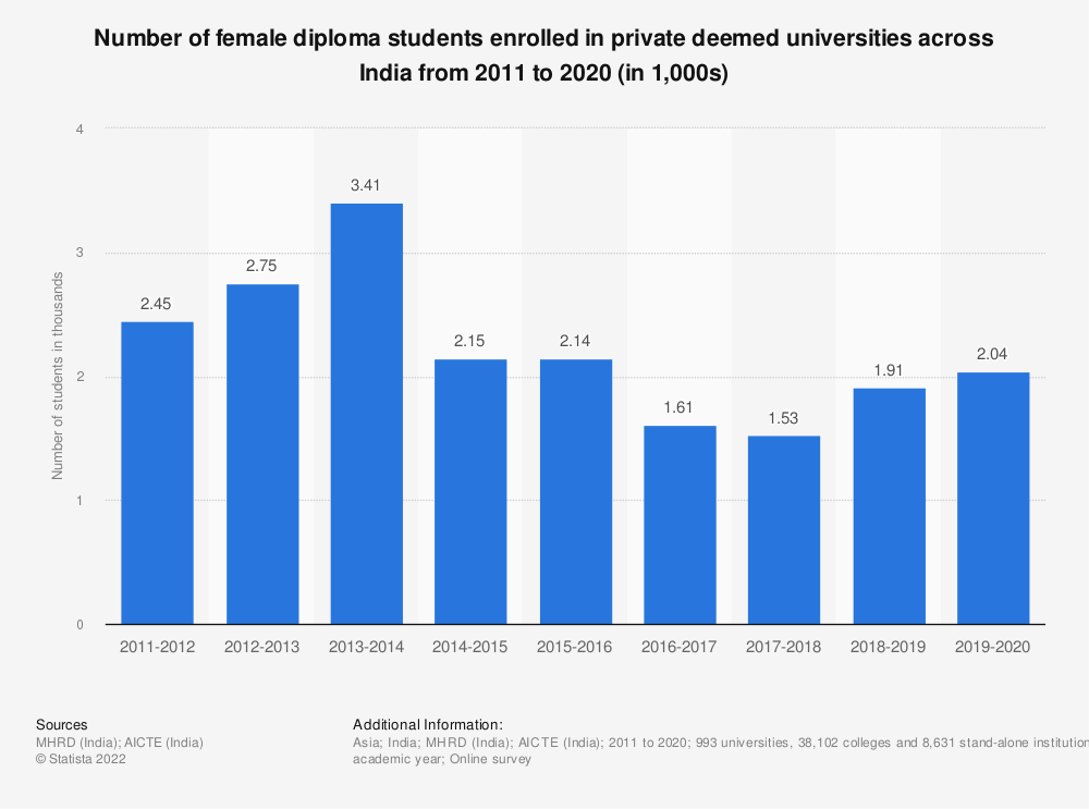 Statistic: Number of female diploma students enrolled in private deemed universities across India from 2011 to 2019 (in 1,000s) | Statista