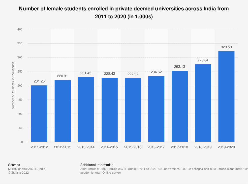 Statistic: Number of female students enrolled in private deemed universities across India from 2011 to 2019 (in 1,000s) | Statista