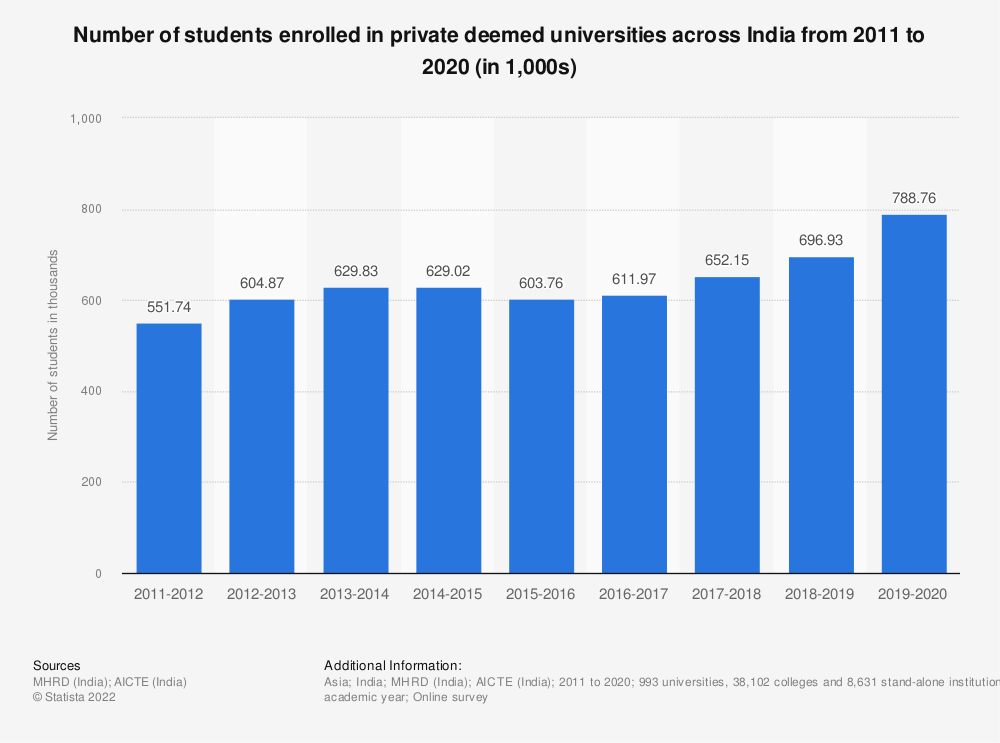 Statistic: Number of students enrolled in private deemed universities across India from 2011 to 2019 (in 1,000s) | Statista
