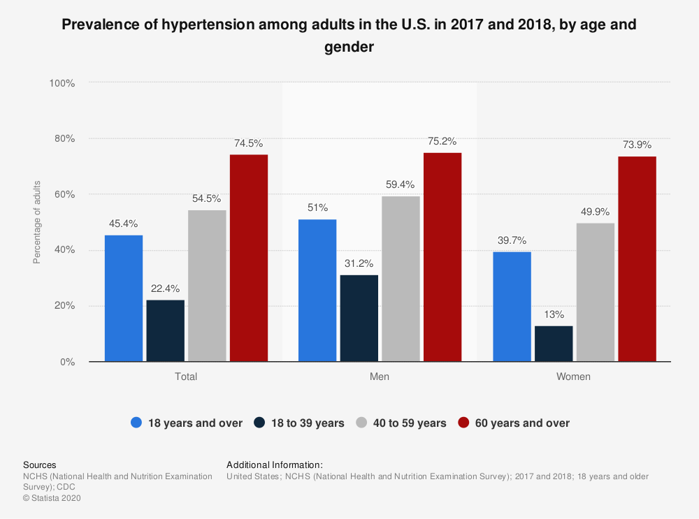 Statistic: Prevalence of hypertension among adults in the U.S. in 2015 and 2016, by age and gender | Statista