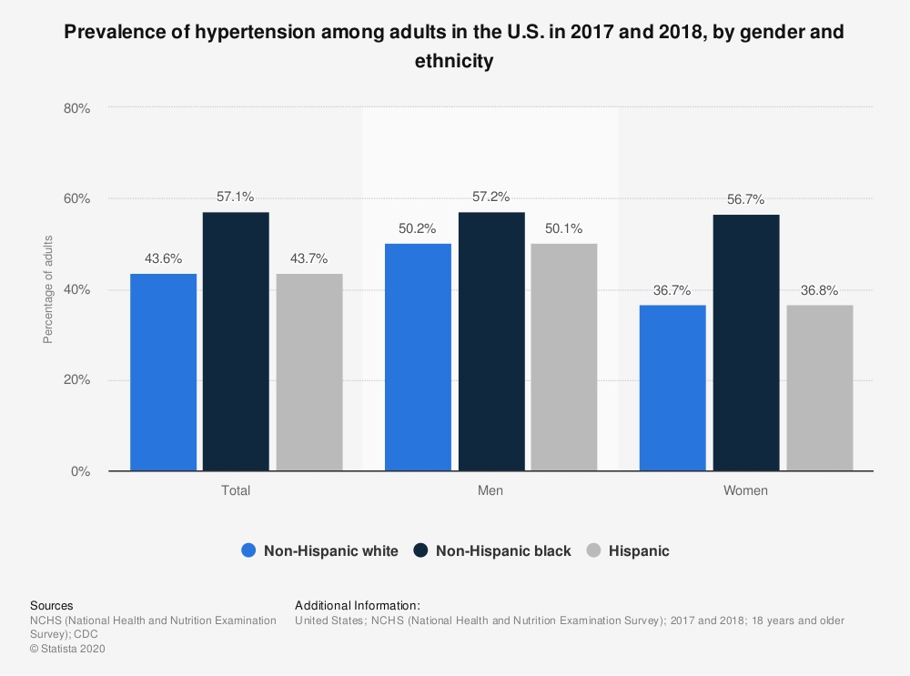 Statistic: Prevalence of hypertension among adults in the U.S. in 2015 and 2016, by gender and ethnicity | Statista