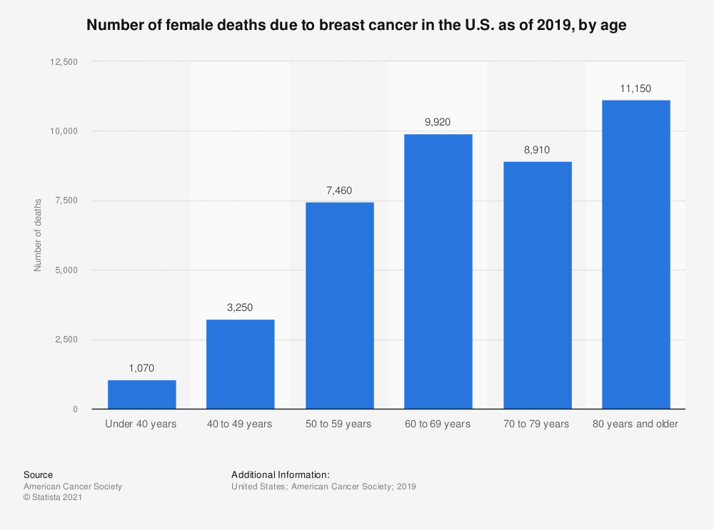 Statistic: Number of female deaths due to breast cancer in the U.S. as of 2017, by age | Statista