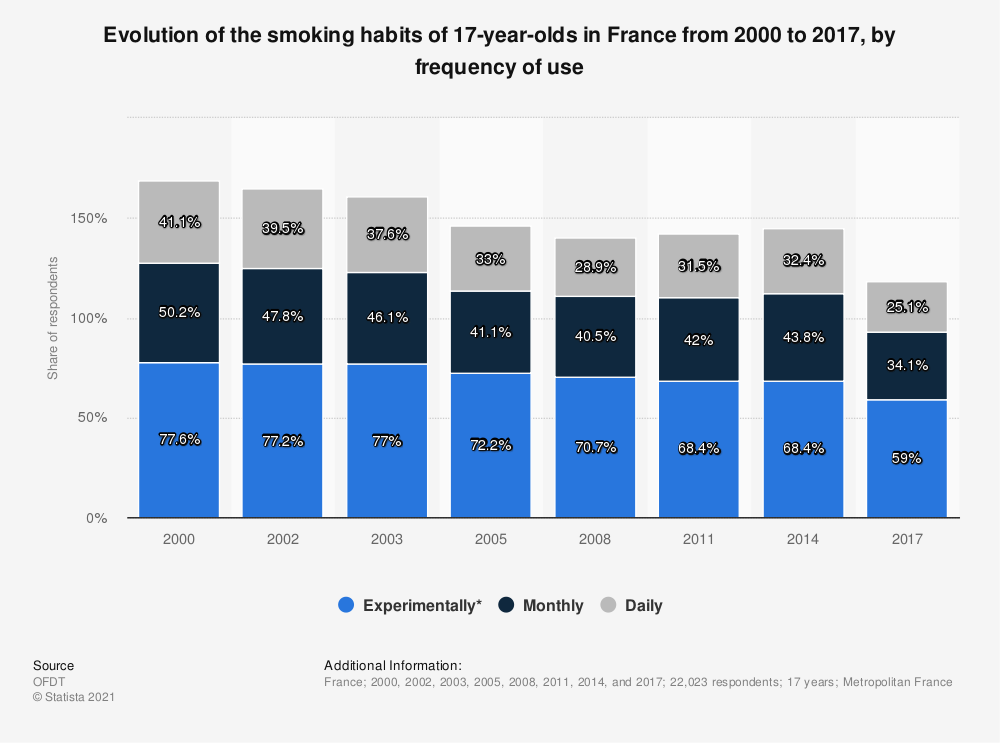 Statistic: Change in smoking habits of 17-year-olds in France from 2000 to 2014, by frequency of use | Statista