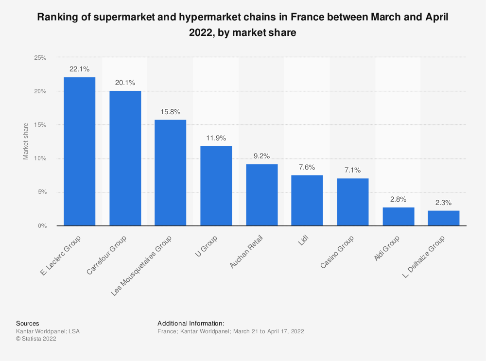 Statistic: Ranking of supermarket and hypermarket chains in France between December 2016 and January 2017, by market share* | Statista