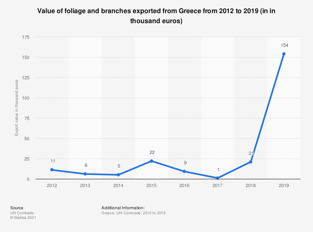 Statistic: Value of foliage and branches exported from Greece from 2012 to 2018 (in 1,000 euros) | Statista