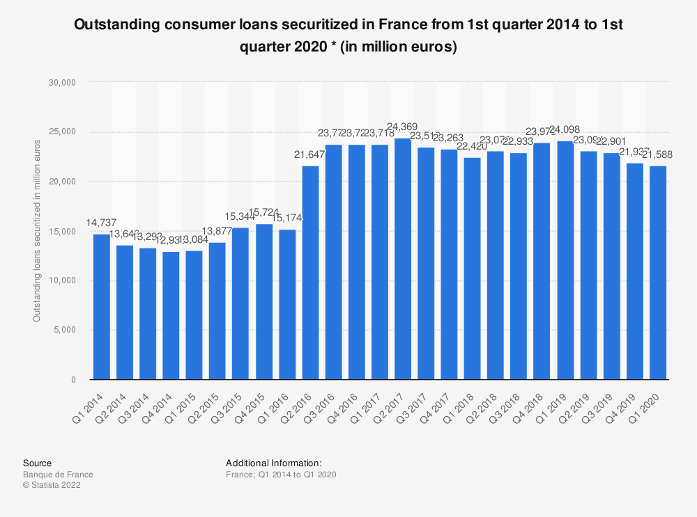 Statistic: Outstanding consumer loans securitized in France from 1st quarter 2014 to 1st quarter 2020 * (in million euros) | Statista
