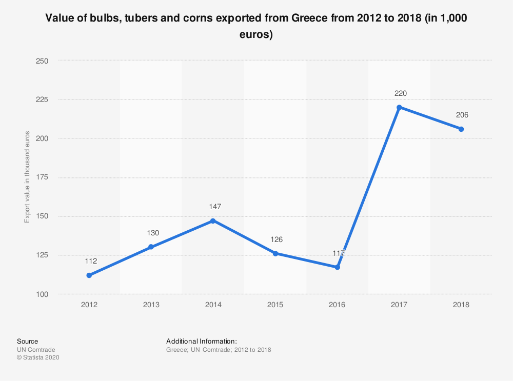 Statistic: Value of bulbs, tubers and corns exported from Greece from 2012 to 2018 (in 1,000 euros) | Statista