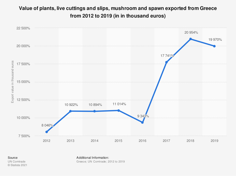 Statistic: Value of plants, live cuttings and slips, mushroom and spawn exported from Greece from 2012 to 2018 (in 1,000 euros) | Statista