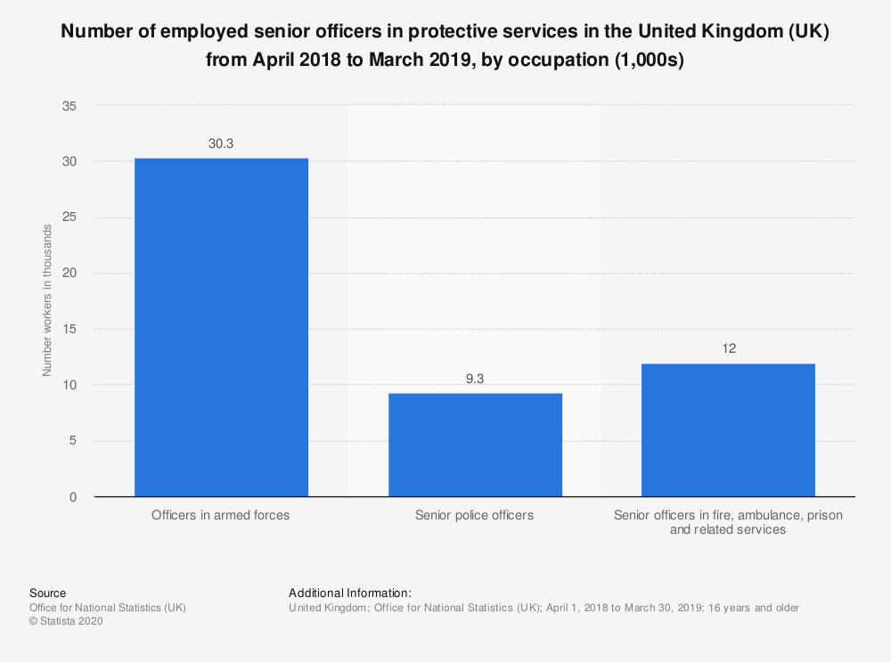 Statistic: Number of employed senior officers in protective services in the United Kingdom (UK) from April 2018 to March 2019, by occupation (1,000s) | Statista
