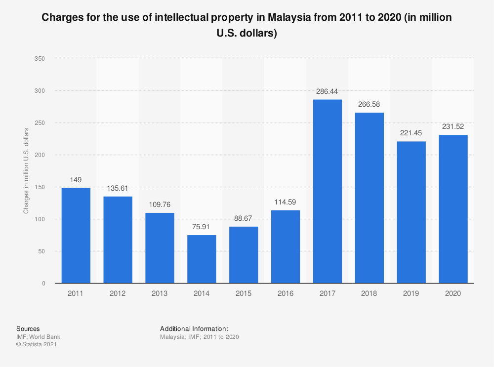 Statistic: Charges for the use of intellectual property in Malaysia from 2005 to 2018 (in million U.S. dollars) | Statista