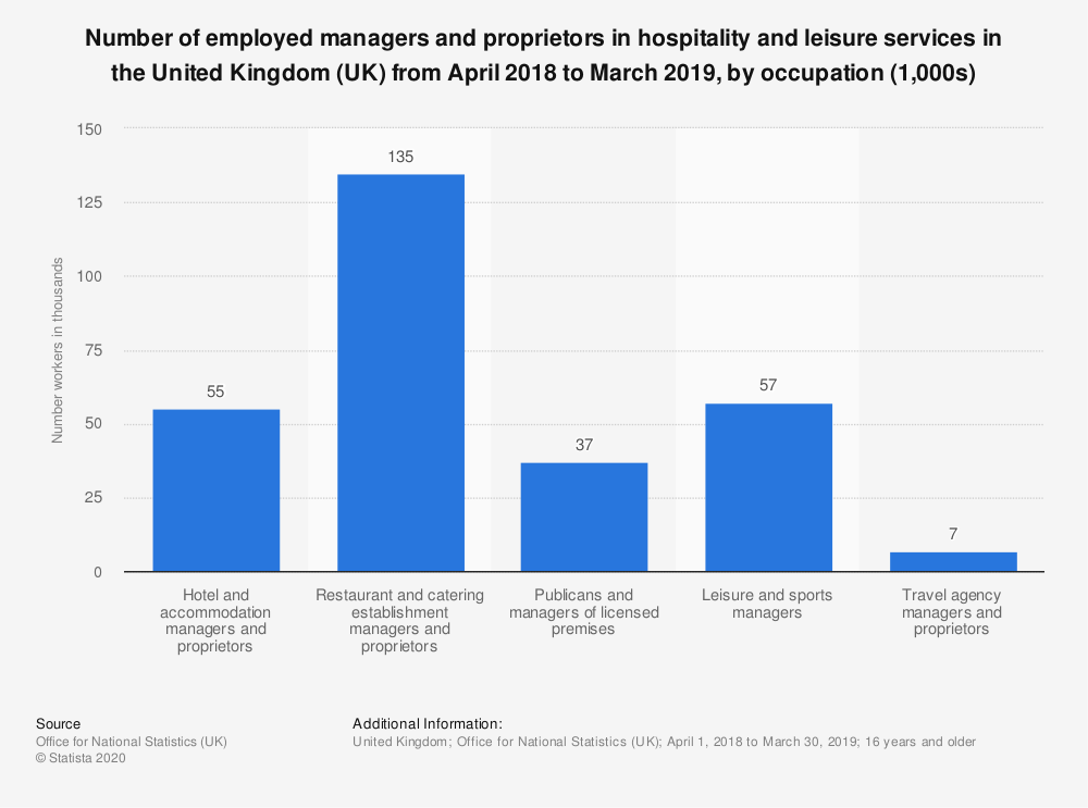 Statistic: Number of employed managers and proprietors in hospitality and leisure services in the United Kingdom (UK) from April 2018 to March 2019, by occupation (1,000s) | Statista