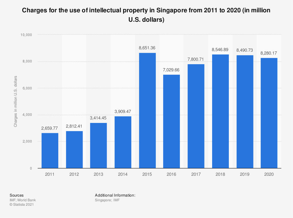 Statistic: Charges for the use of intellectual property in Singapore from 2005 to 2018 (in million U.S. dollars)   Statista