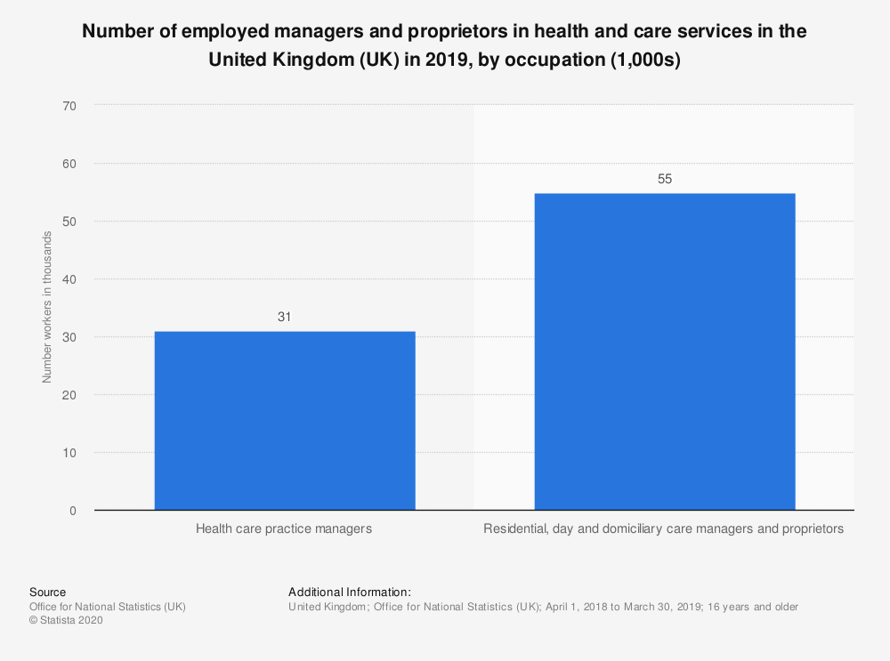 Statistic: Number of employed managers and proprietors in health and care services in the United Kingdom (UK) in 2018, by occupation (1,000s) | Statista