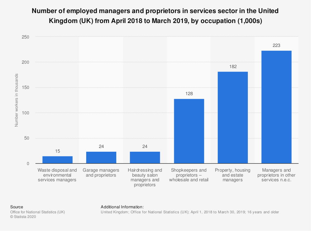 Statistic: Number of employed managers and proprietors in services sector in the United Kingdom (UK) from April 2018 to March 2019, by occupation (1,000s) | Statista