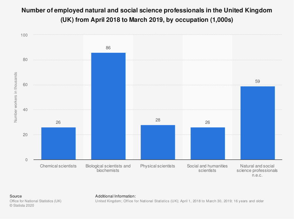 Statistic: Number of employed natural and social science professionals in the United Kingdom (UK) in 2018, by occupation (1,000s) | Statista