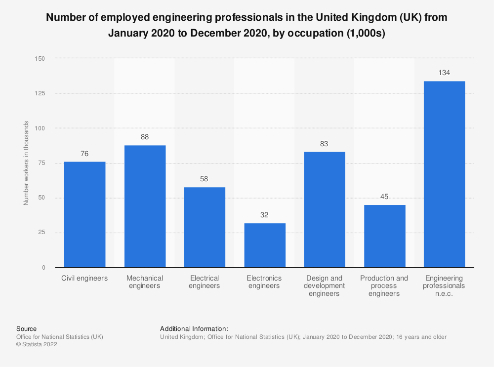Statistic: Number of employed engineering professionals in the United Kingdom (UK) from April 2018 to March 2019, by occupation (1,000s) | Statista